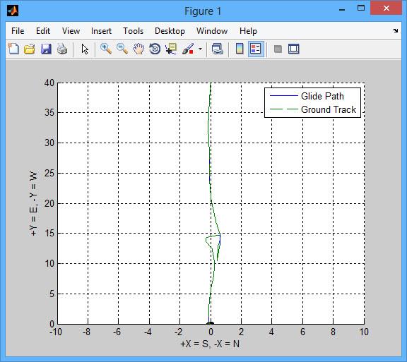 پروژه شبیه سازی پرواز گلایدر با نرم افزار MATLAB