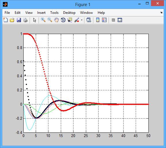 پروژه کنترل کامیون به روش LQR با نرم افزار MATLAB