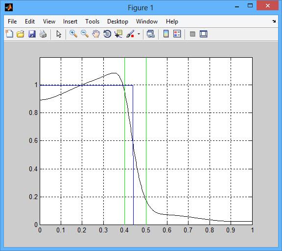 پروژه الگوریتم ژنتیک کوانتوم (QGA) با نرم افزار MATLAB