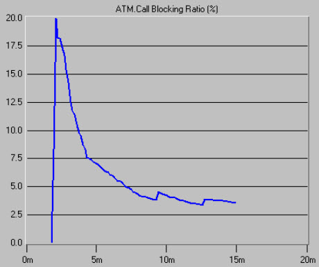 opnet atm lab Atm lab assessments [analysis] question 1 voice packet delay variation ubr performance fluctuates dramatically, the delay goes very high at first and then goes down.
