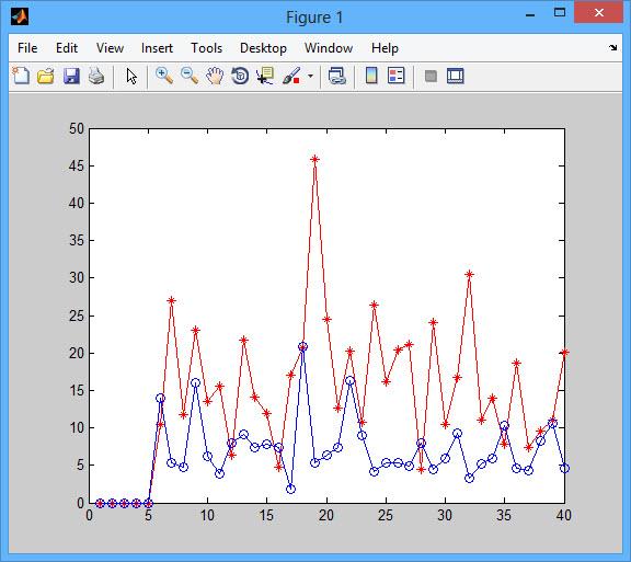 تشخیص هدف متحرک در شبکه سنسوری بیسیم به روش سرعت تصادفی