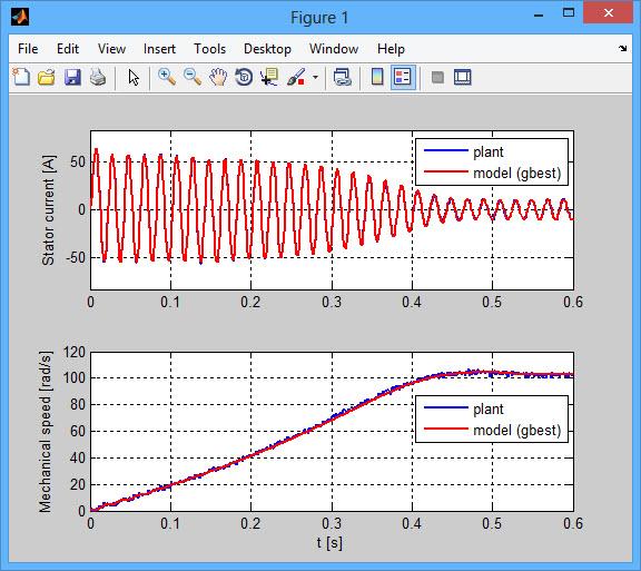 دانلود سورس رایگان تخمین و ردیابی موتور القایی با الگوریتم PSO